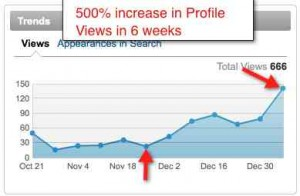 LinkedIn Profile Views stats