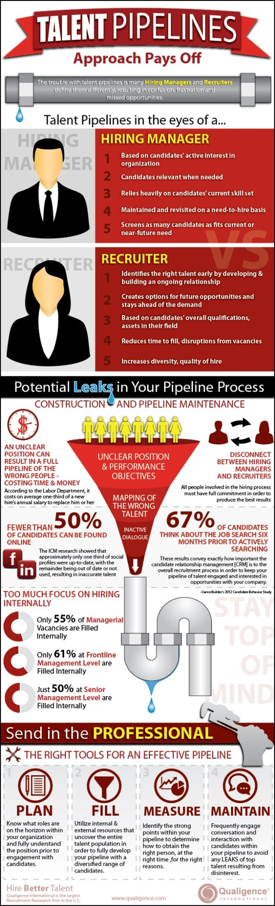 Talent Pipelines Infographic